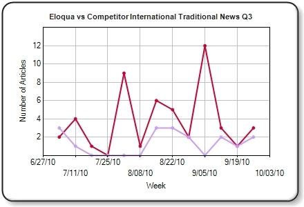 Vocus Chart from Chernov