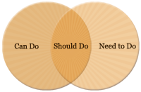 "The ""What Should my Company be Doing Online?"" Formula"
