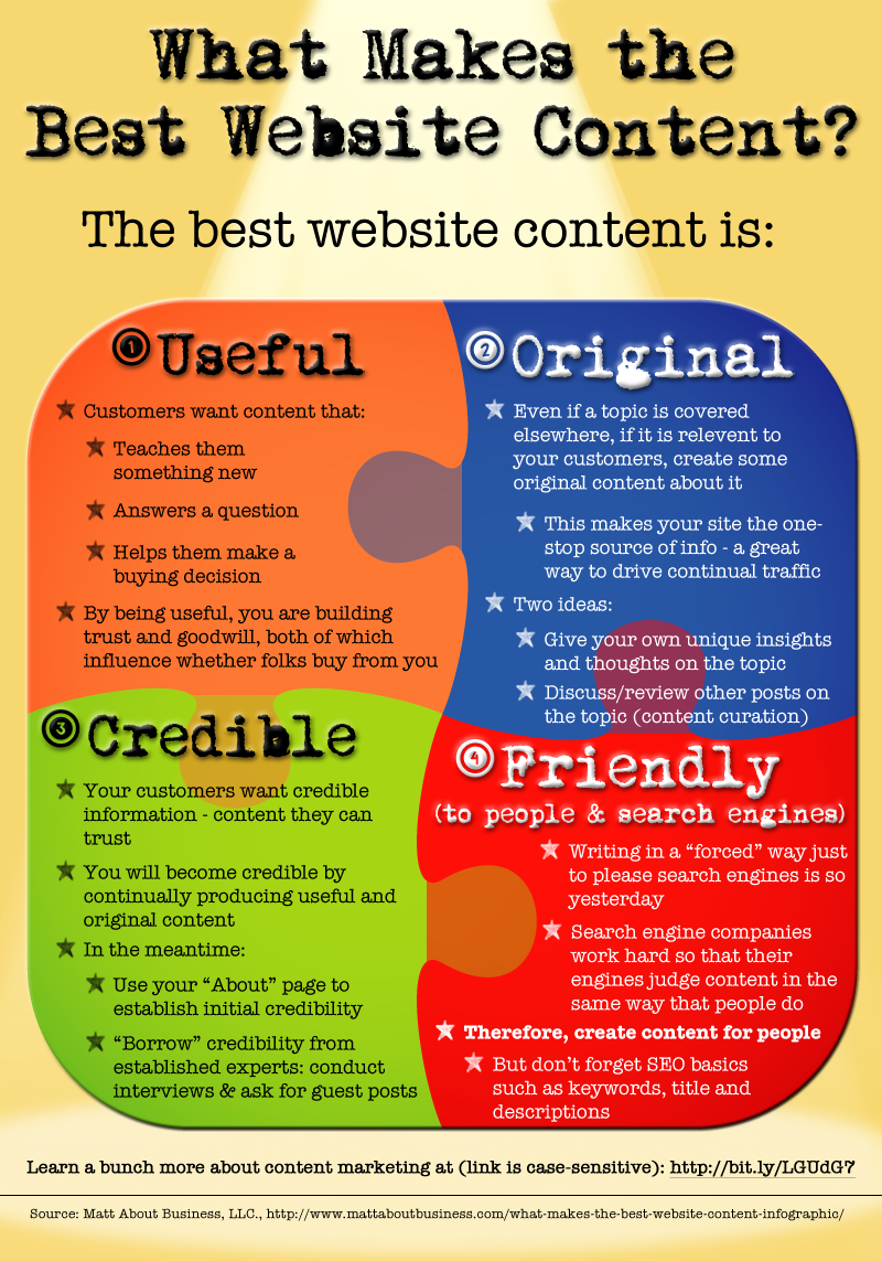 What Makes the Best Website Content?